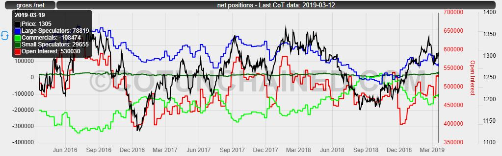 Example image of a Commitments of Traders (CoT) Chart for gold net positions on CME